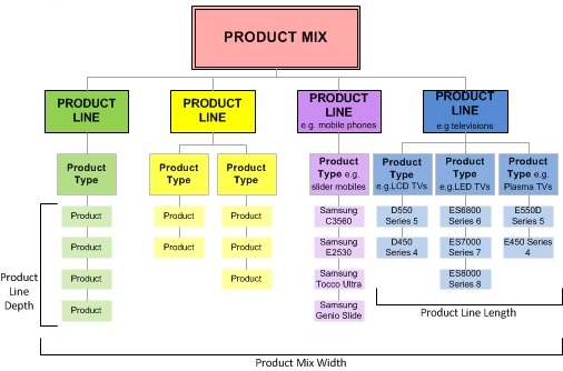 产品组合和产品线-了解产品的长度,宽度和深度-第1张