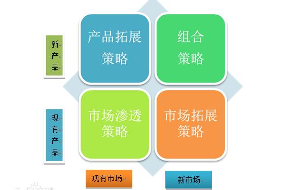 什么是产品市场扩展网格? 产品市场矩阵-第1张
